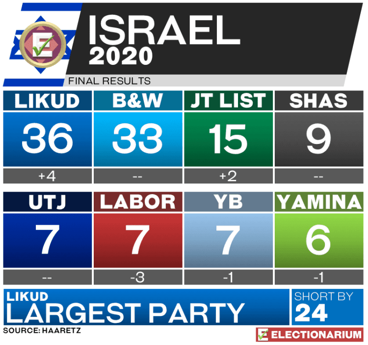 2020 Israel Election Results - Seats