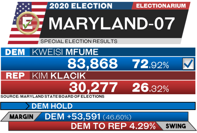 Maryland 07 special election results 2020