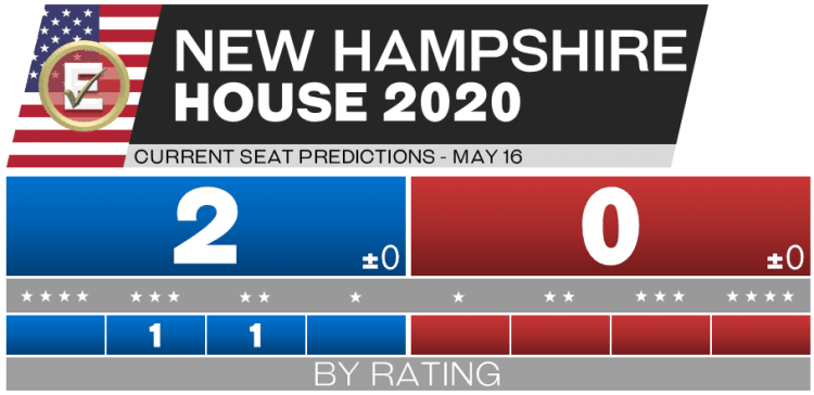 2020 New Hampshire House Races - 5-16-20 predictions