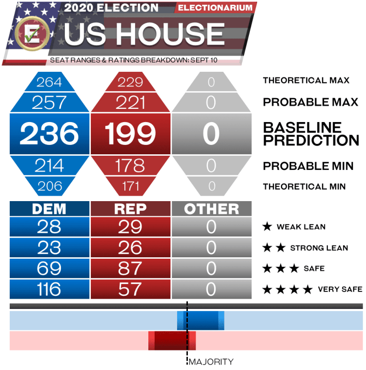 2020 US House Elections - 9-10-20 seat range predictions