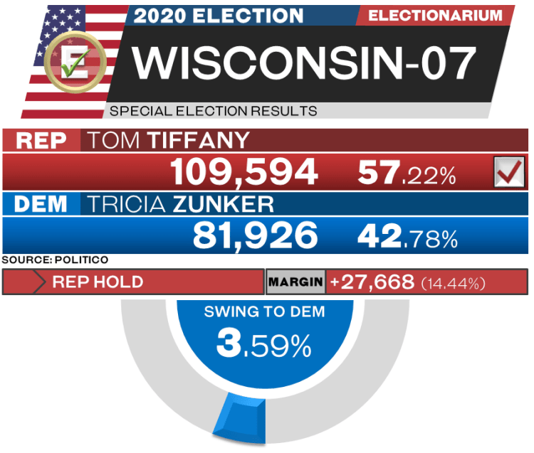 Wisconsin 07 special election results 2020