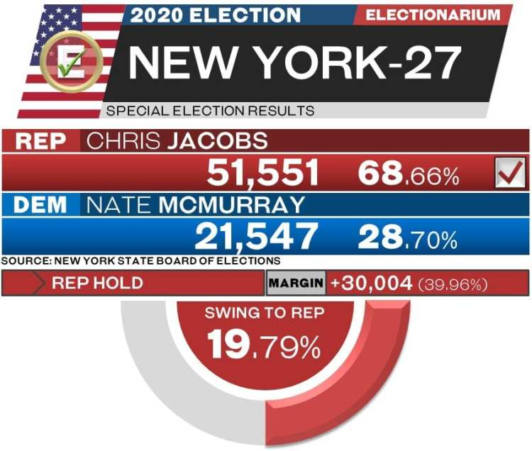 New York 27 special election results 2020