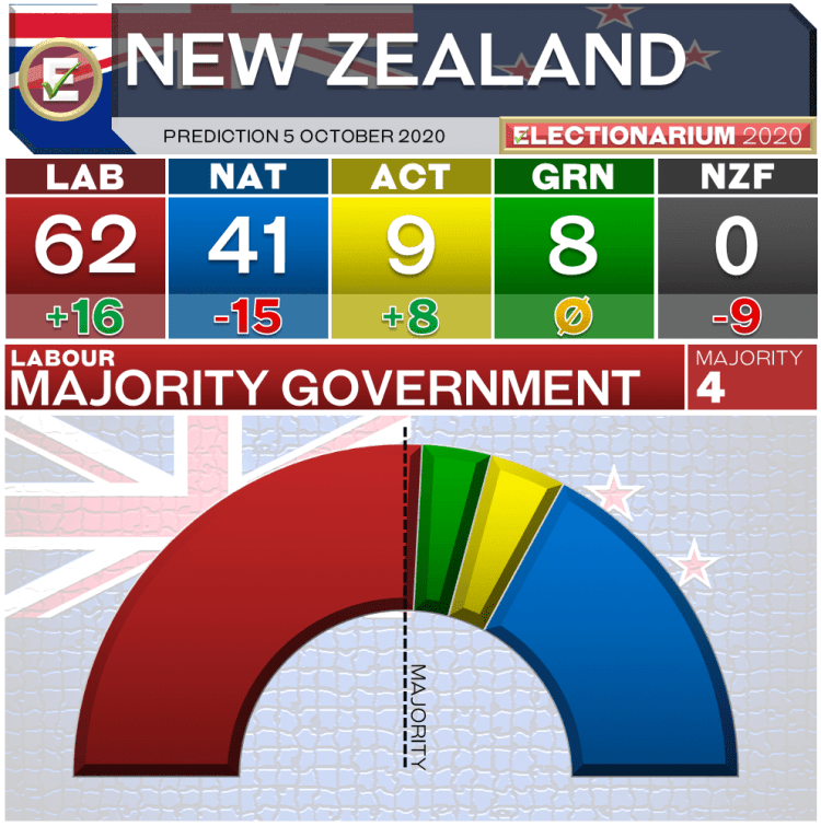 2020 New Zealand Election - Prediction 5 October 2020