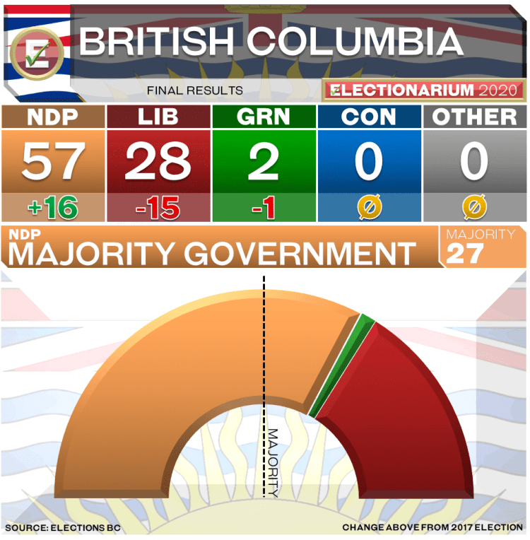 2020 British Columbia Election Results updated