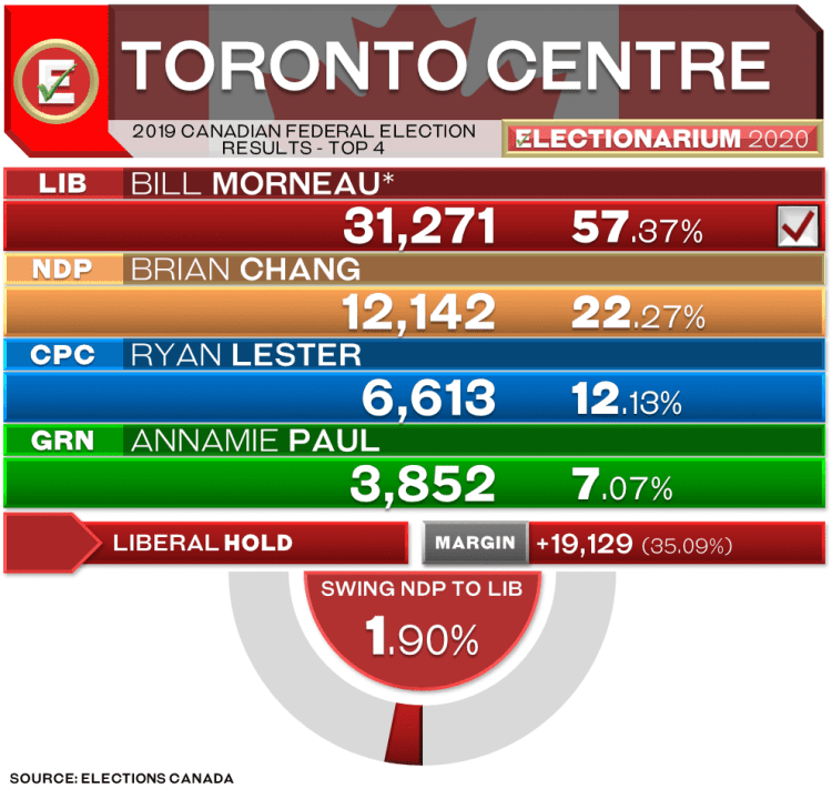 Toronto Centre federal election results 2019