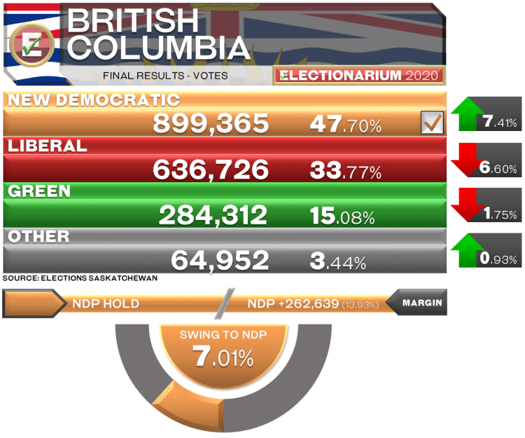 BC Election 2020 - vote results