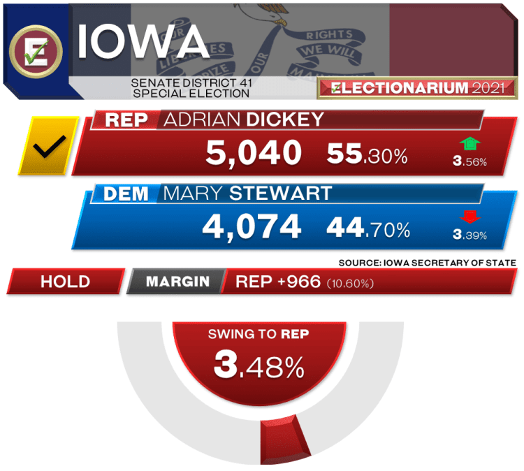 Iowa Senate 41st District Special Election 2021 Results