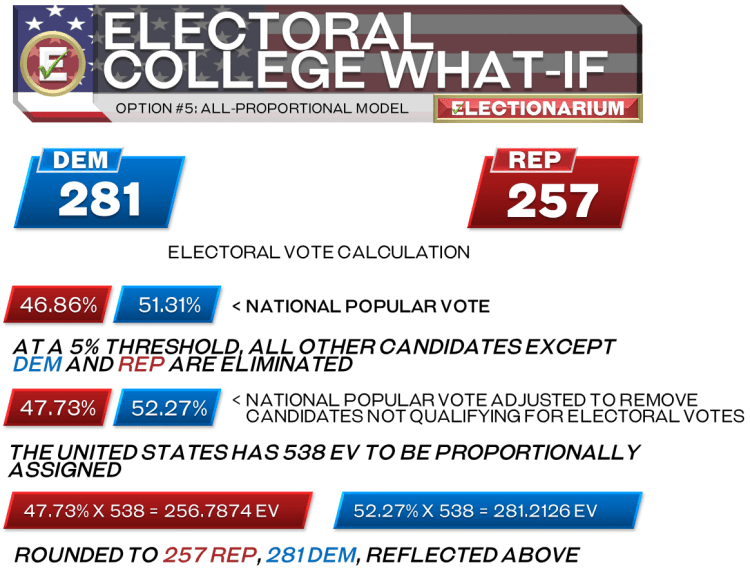 All-Proportional Electoral College