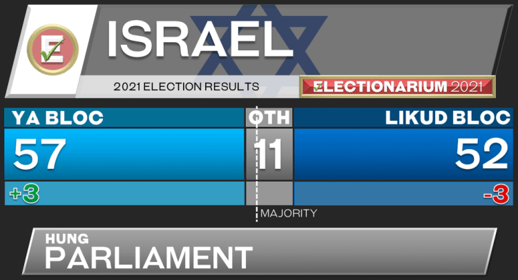 2021 Israel Election Results