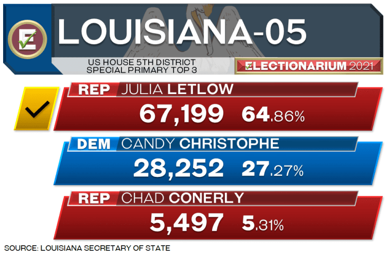 2021 Louisiana 5th District Special Election Results