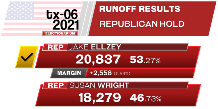 2021 Texas-06 US House Special Election Results - runoff 7-27-21