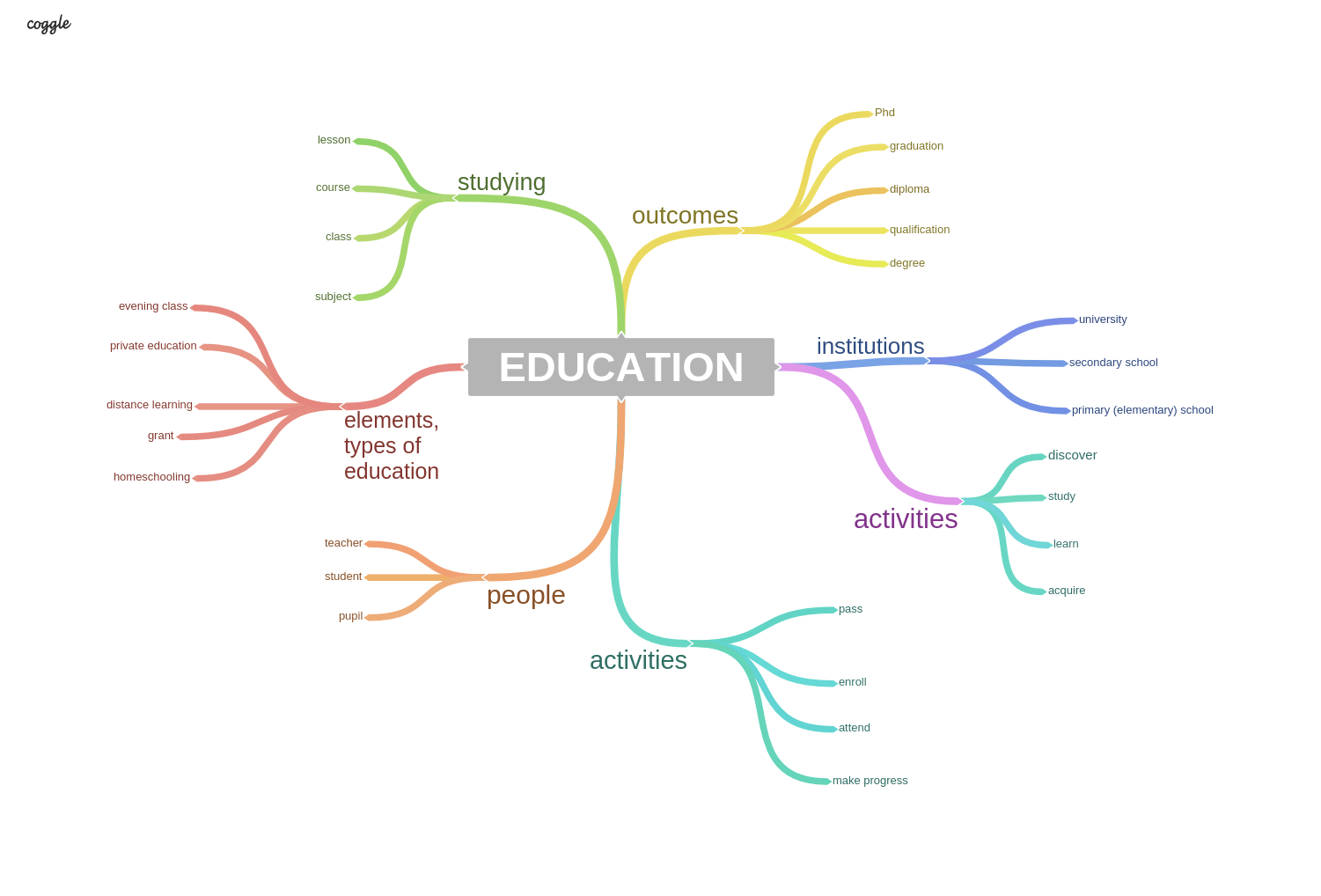 Education: Sample Answers and Topic Vocabulary for IELTS Speaking