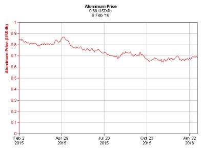 aluminum price
