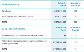FCA Subsidies