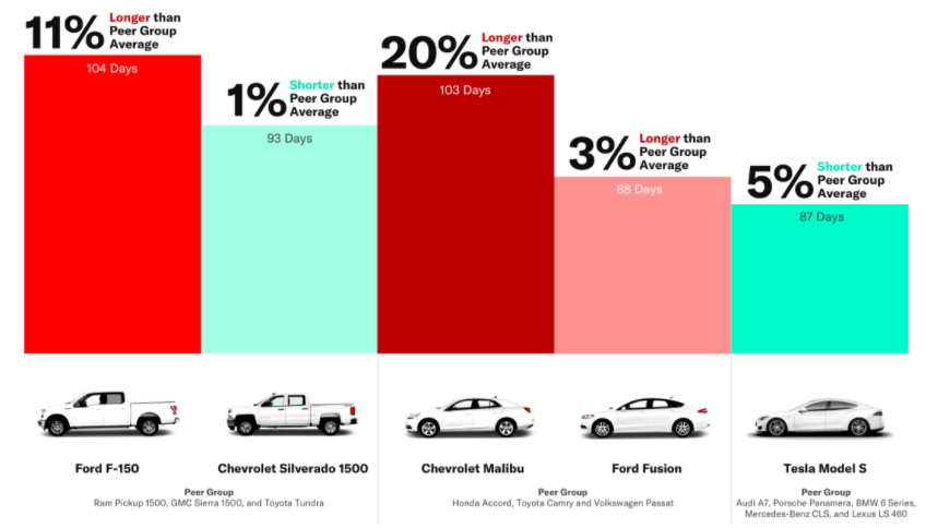Tesla's used vehicles are selling faster and closer to ...