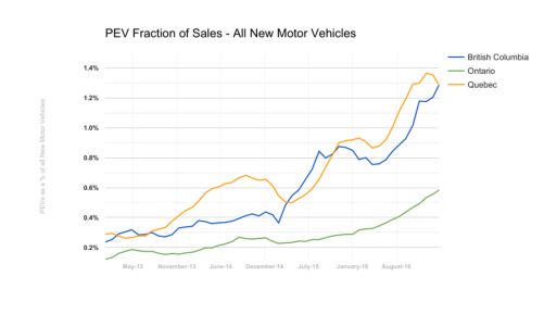 q1-2017-pev-fraction-of-all-vehicle-sales-fleetcarma