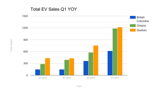 total-ev-sales-q1-2017-fleetcarma