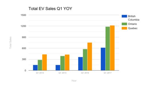 total-ev-sales-q1-2017-fleetcarma
