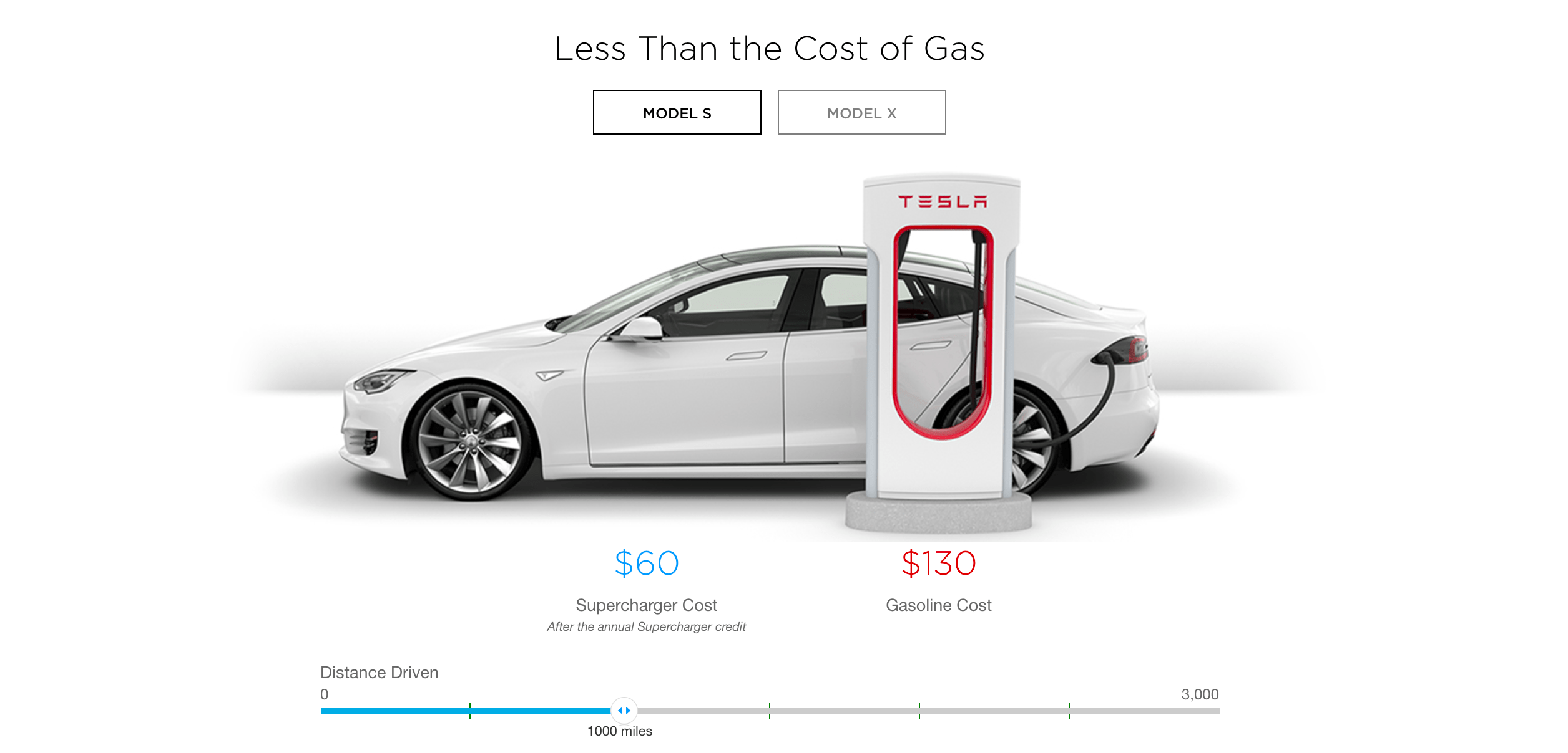 Cost to use tesla supercharger