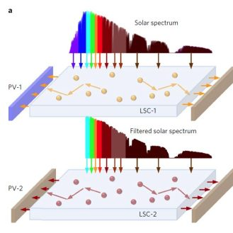 The third image demonstrates the purple and blue wavelengths being absorbed and redirected to the edges, while the remaining light continues to the second glass pane - which also redirects to solar cells at the pane edges.