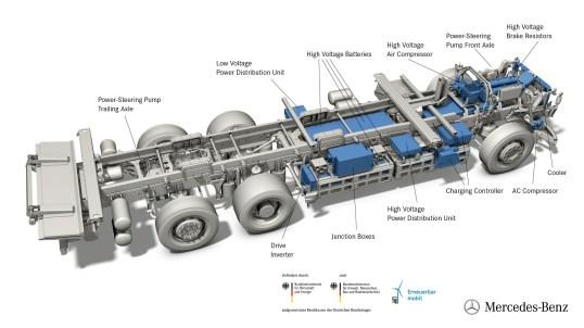 Technische Grafik Mercedes-Benz eActros Technical graphic Mercedes-Benz eActros