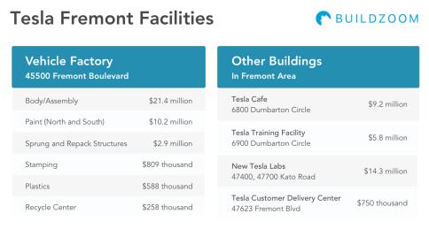 Tesla-Fremont-Facilities-Cost-1