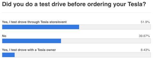 Tesla test drive online sale poll 2