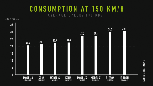 nextmove-Verbrauchstest-consumption-at-150-kph
