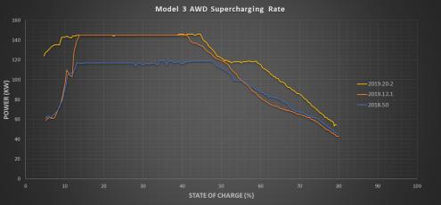 Tesla Supercharging chart 1