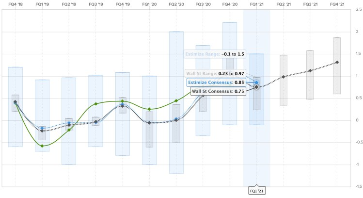 Tesla (TSLA) Q1 2021 earnings preview: here's what people ...
