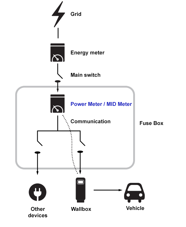 Power MID meter Wallbox diagram - Wallbox MID Meter (three-phase - up to 65A)