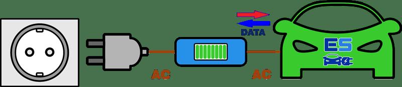 mode 2 recharge de vehicule electrique - Les modes de recharge des véhicules électriques