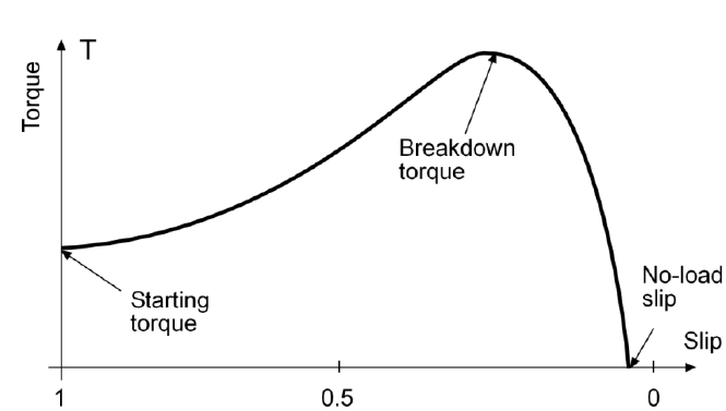 Torque as a function of slip with a three-phase induction motor