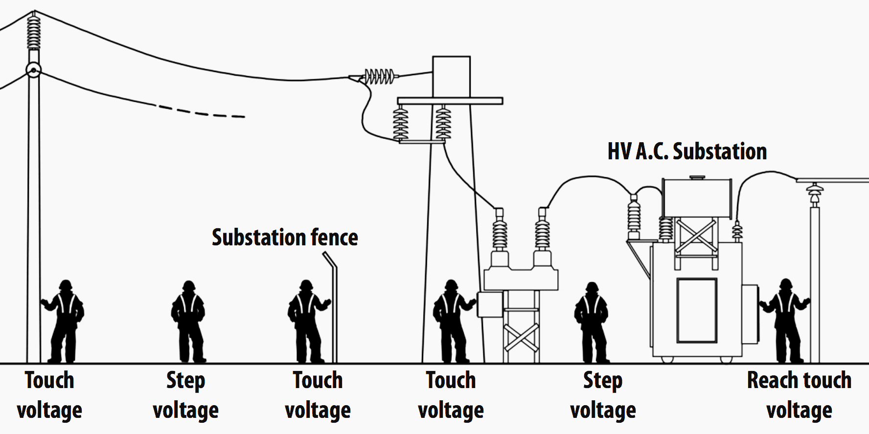 Power System Earthing Guide