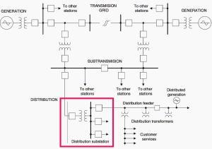 What is distribution substation and its main ponents? | EEP