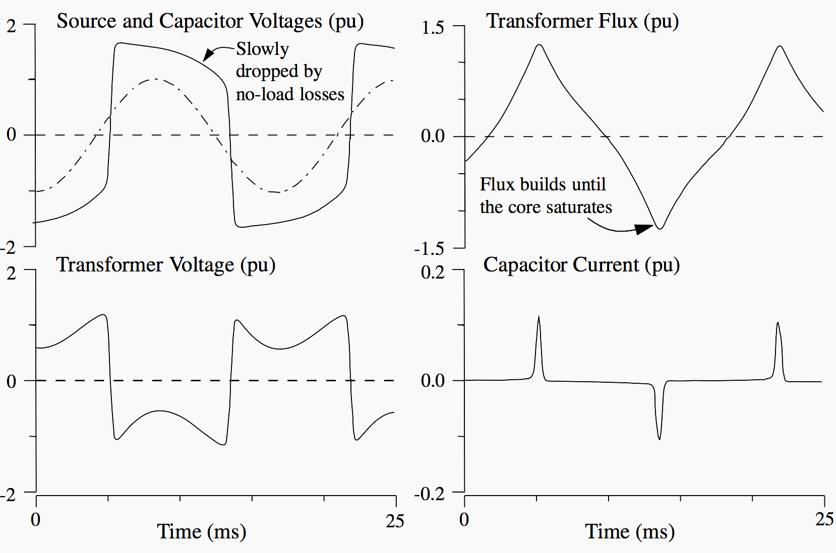 Voltages, currents and transformer flux during ferroresonance