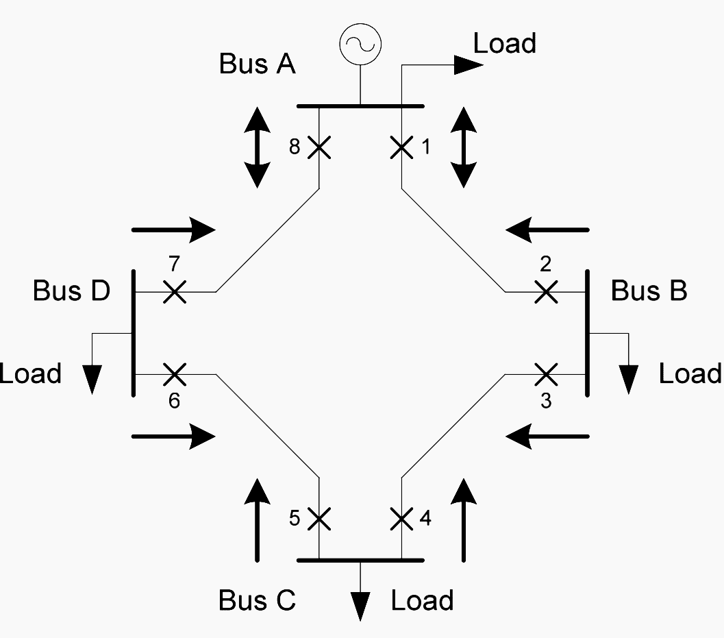 The Essentials Of Directional Overcurrent Protection In