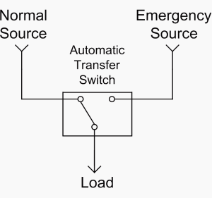 Single line diagrams of emergency and standby power systems with automatic transfer switch (ATS