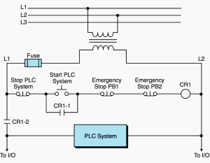 PLC power supply and safety (emergency) circuits requirements | EEP