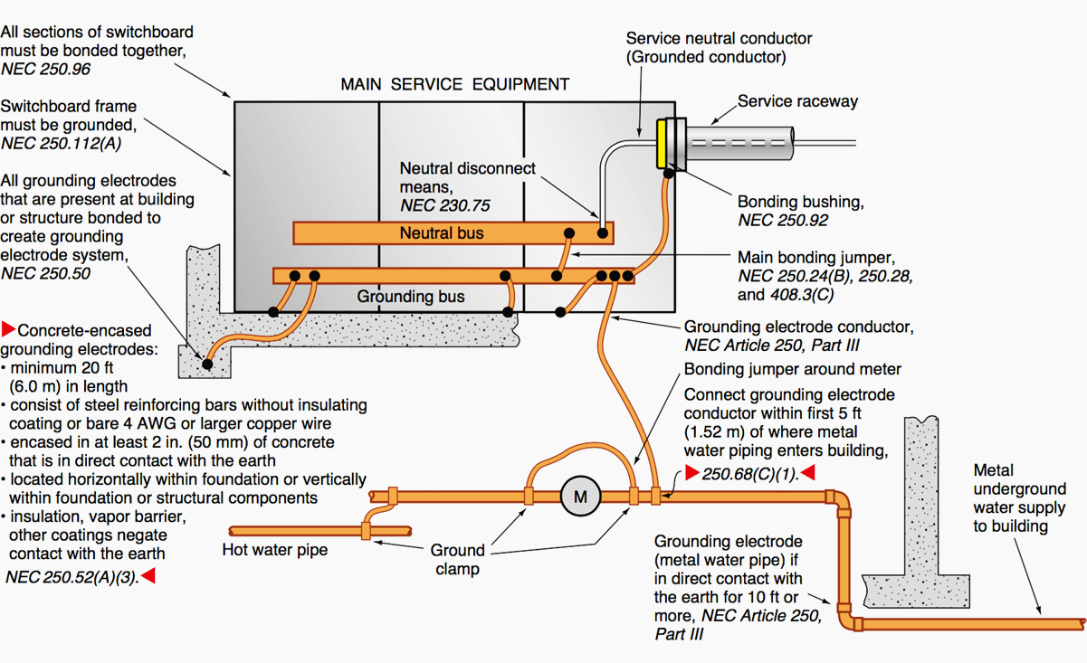 Residential Service Grounding Diagram Trusted Wiring Nec On Bonding Block And Schematic Diagrams U2022 Electrical Meter 4 Apartments