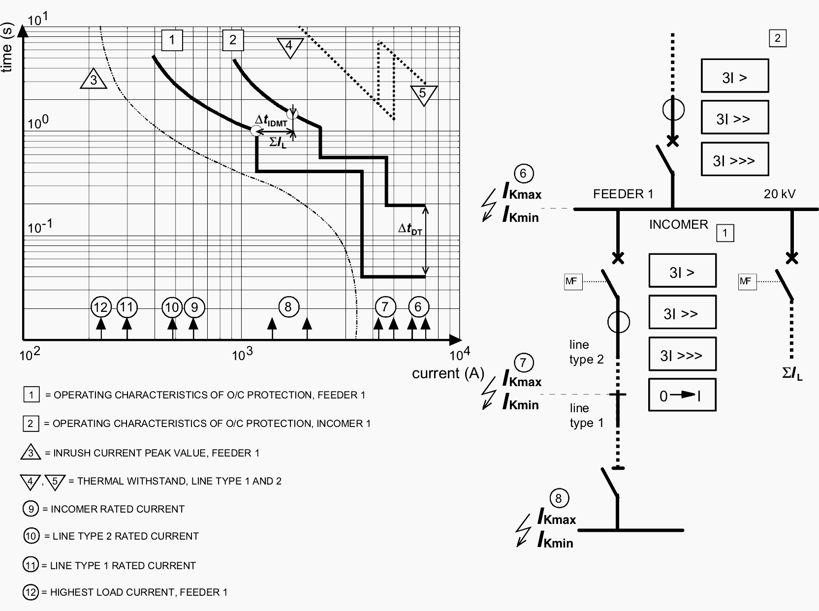 Achieving Relay Coordination And Selective Short Circuit