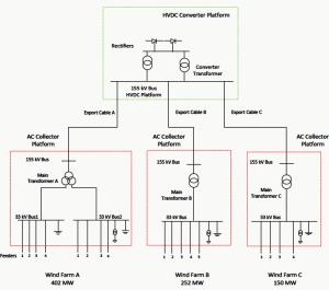 Offshore Wind Park Connection To an HVDC Platform