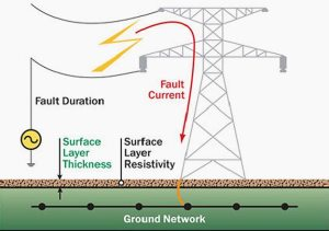 Earthing in electrical work  purpose, methods and measurement