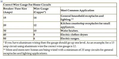 Electrical wire size chart for home wiring auto wiring diagram today free forms 2019 electrical wire size chart free forms rh canhodatgiaresidence org electric motor wire size chart electrical wire amperage chart greentooth Gallery