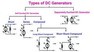 DC Generator Types & Working | Electrical A2Z