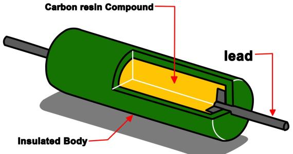 Internal construction of typical carbon composition resistor