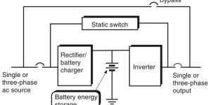 Uninterruptible Power Supply (UPS): How It Works