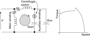 Types of Single Phase Induction Motors | Single Phase