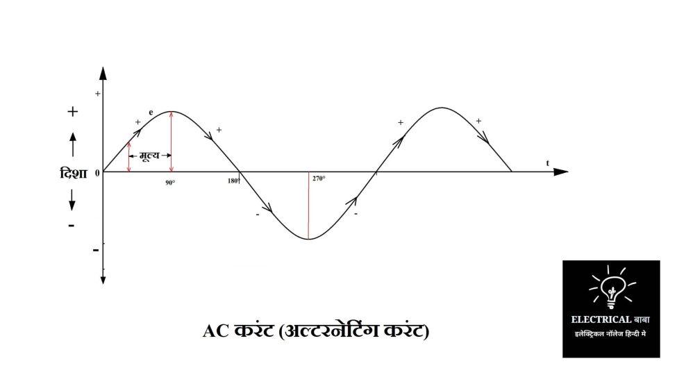 AC Current (Alternating Current)- In Hindi