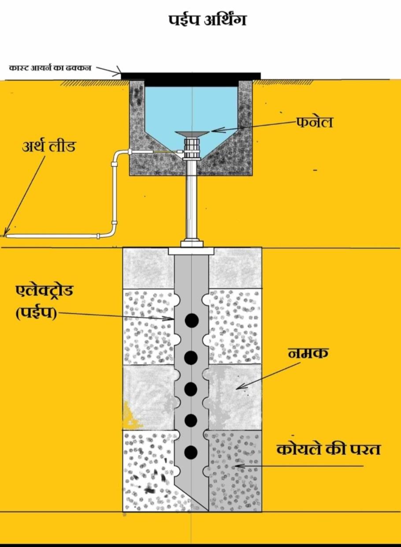 Pipe Earthing In Hindi